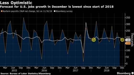 Forget About Repeating 2018'sStrong Job Gains,Economists Say