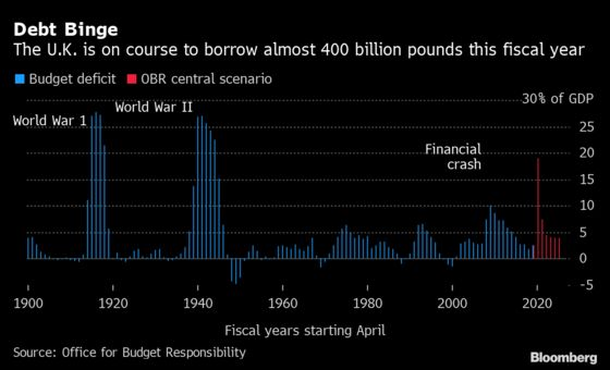 U.K. Faces Worst Slump in 300 Years as Sunak Set to Cut Spending