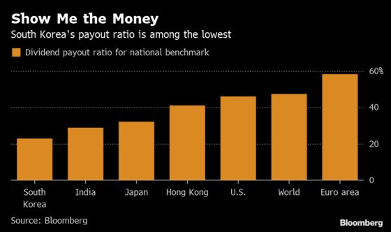 Korea Traders Can Thank Activism for Newfound Corporate Largesse