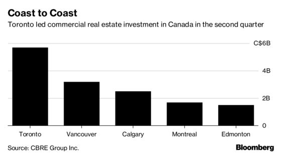 Investors Lift Canadian Commercial Real Estate to Record Quarter