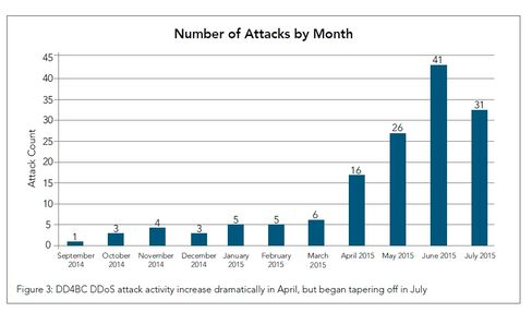 DD4BC attacks have increased dramatically over the last few months