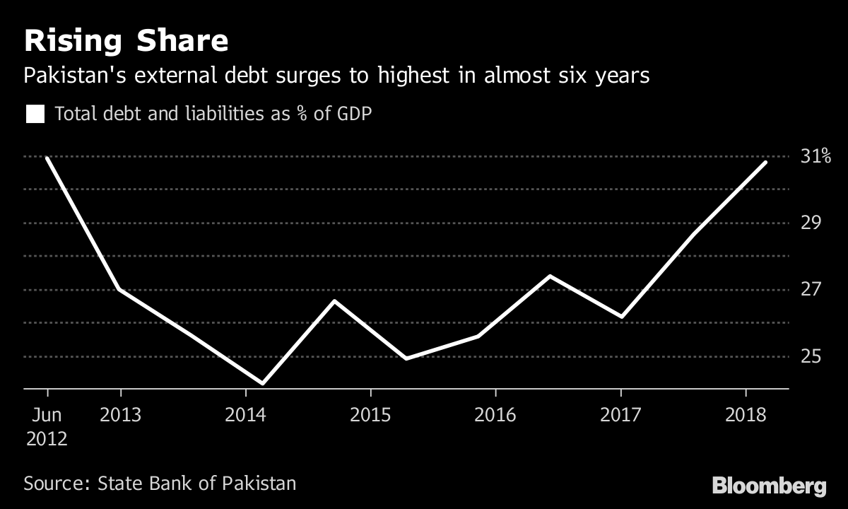 IMF Bailout Looms For Pakistan as Debt Surge Raises Alarm