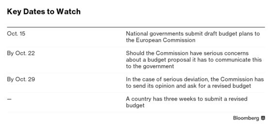 Spain Defends Budget Plans Amid EU Warnings, Contagion Signs