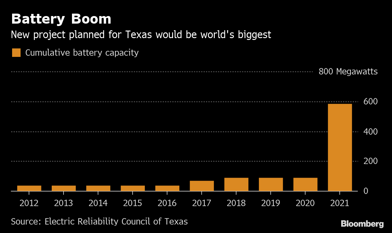 World's Biggest Battery to Boost Solar in Texas Oil Country - Bloomberg