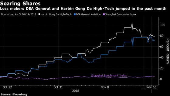 China Market Rescue Unleashes Hot Money Seeking Risky Stocks