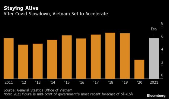 Vietnam Sees Inflation Risks Along With 6.5% GDP Growth in 2021