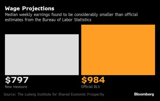 U.S. Workers Get 19% Less Than Federal Estimates, Wage Data Show