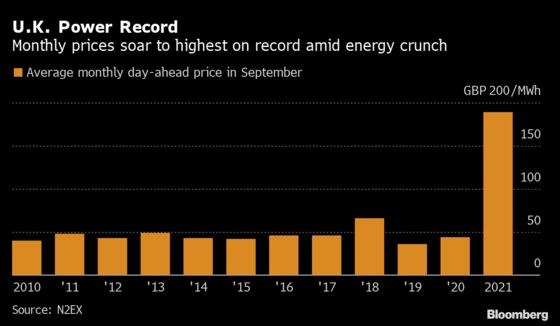 U.K. Spot Power Prices Surged to Highest on Record in September
