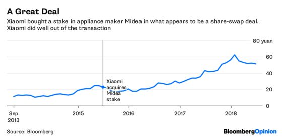 Well Played, Xiaomi, for That 200% Return on Midea