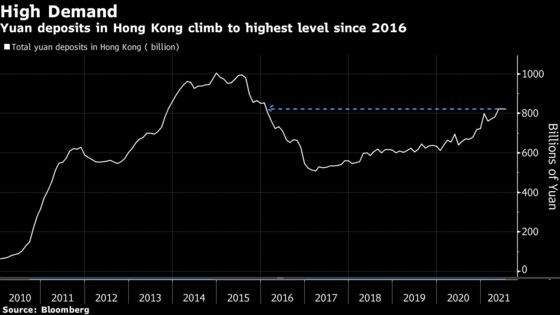 Hong Kongers Pile Into Yuan at Fastest Pace in Seven Years