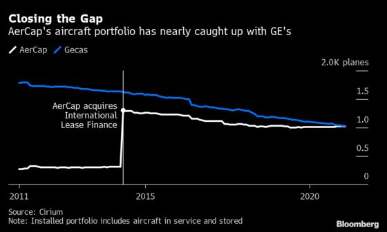 AerCap Confirms GE Talks to Create Giant of Aircraft Finance