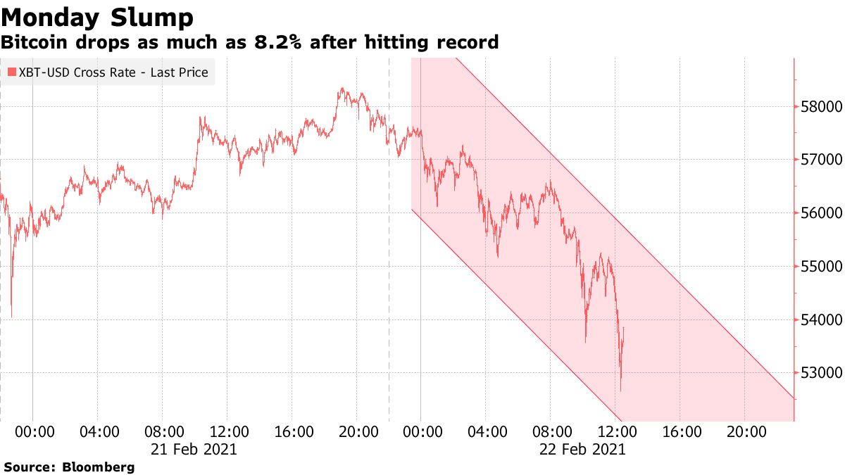 Bitcoin drops as much as 8.2% after hitting record