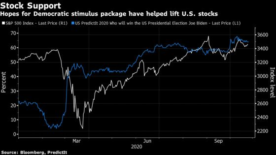 Stocks Could Rally Into Election Day If History Is a Guide