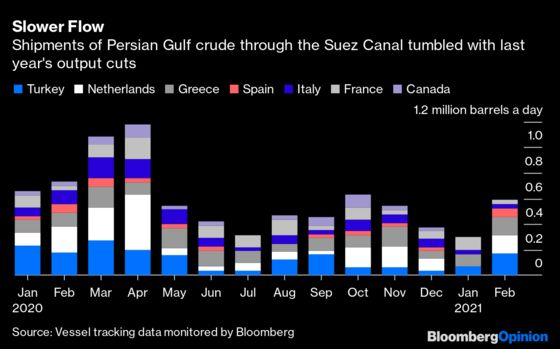 What a Long Suez Canal Closure Meansfor the Oil Price