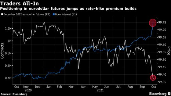 Traders Go All-In on 2022 Fed Hike as Futures Short-Bets Surge