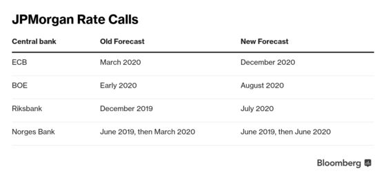 JPMorgan Pushes Back European Rate Hike Estimates on Slow Growth