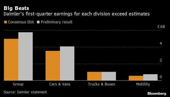 Daimler Profit Tops Estimates as China Leads Sales Recovery