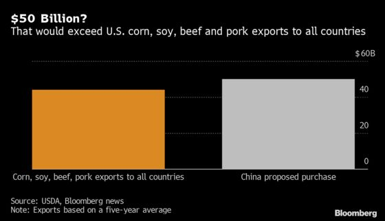 Doubts Surface on $50 Billion in China Farm Buys Touted by Trump