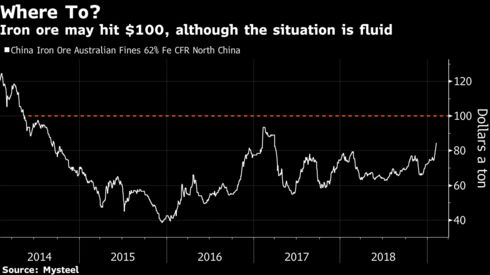 Iron ore may hit $100, although the situation is fluid