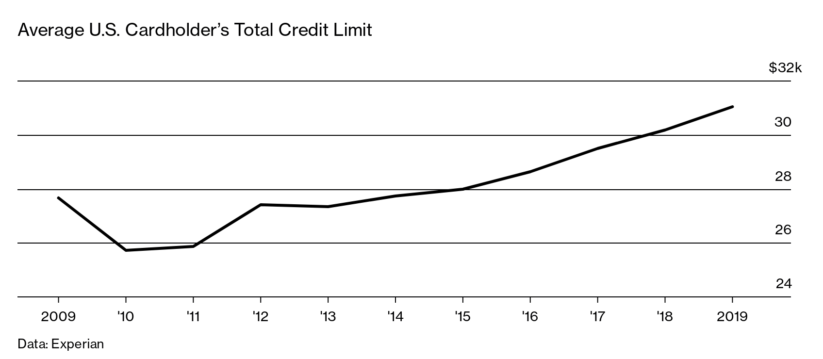 credit one bank card credit line increase