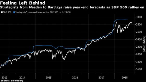 Wall Street Strategists Rush to Raise S&P 500 Forecasts Amid Equity Rally