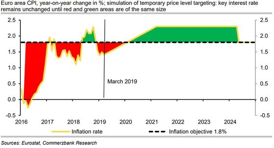 Bernanke Inflation Idea Would Be Risky for ECB, Commerzbank Says