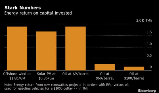 Oil Needs to Fall Below $20 to Compete With Green Alternatives