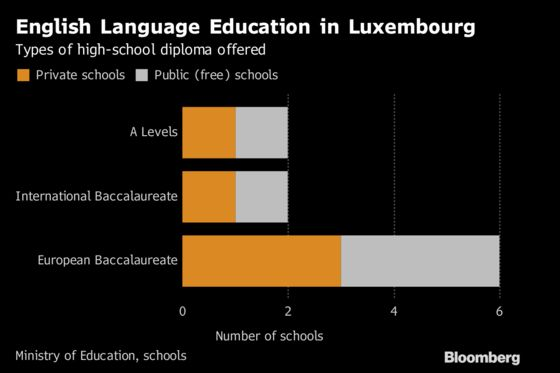 No Deal, No Problem as Luxembourg Welcomes Brexit Bankers' Kids