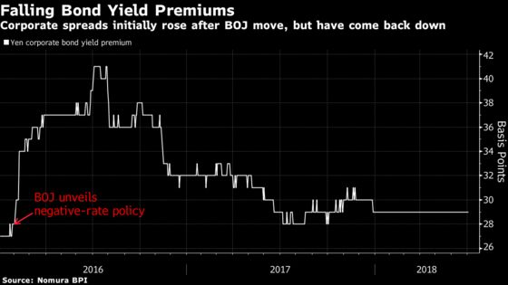 A Peculiar Practice in Japanese Bond Sales Hurts Investors and Banks