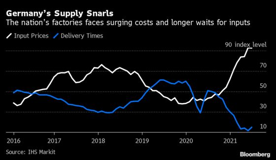 Charting the Global Economy: Chip Shortage Restraining Factories