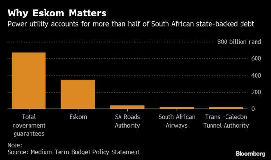 South African Blackout Woes Ease as Ramaphosa Readies Eskom Fix