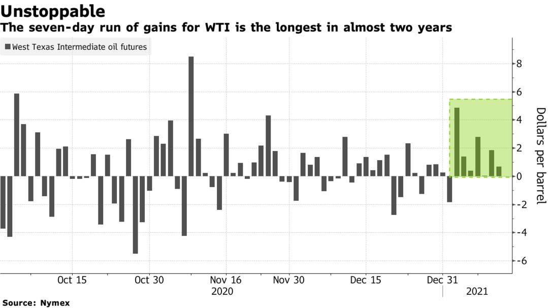 The seven-day run of gains for WTI is the longest in almost two years