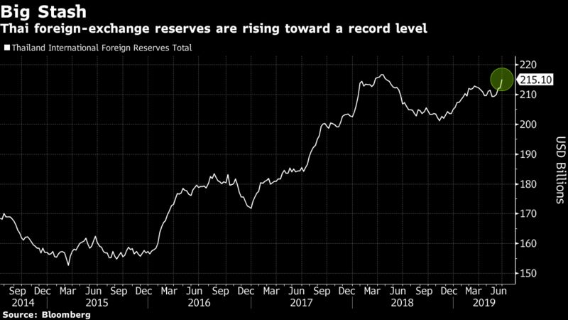 Thai foreign-exchange reserves are rising toward a record level