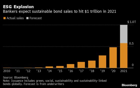 ESG Bond Sales Sprint to $1 Trillion as Investors Force Change