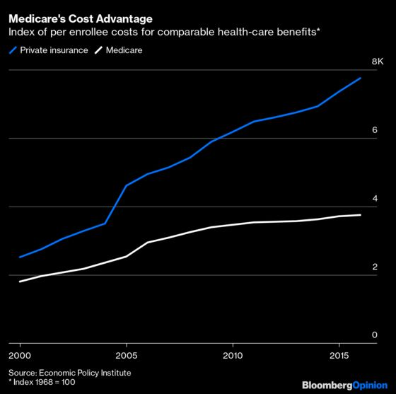 Democrats Are Focusing on the Wrong Part of Medicare