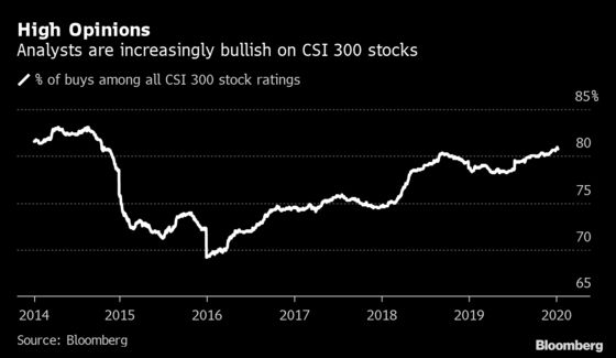 China Virus Outbreak Thwarts Most Bullish Stock Market in Years