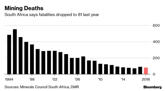 South Africa Says Mining Deaths Resume Decline to 81 Last Year