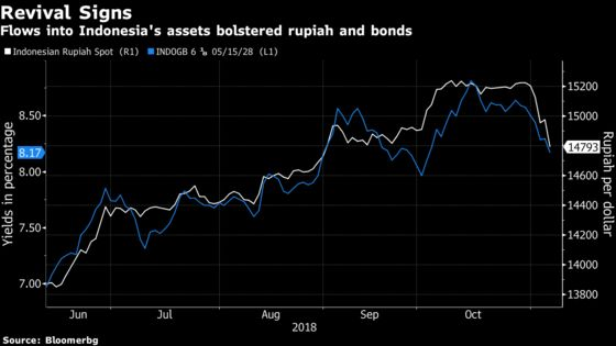 Rupiah Surges by the Most Since 2016 as Foreign Funds Return