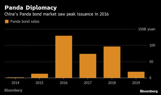 Austria Joins Portugal in Seeking to Tap China's Bond Market