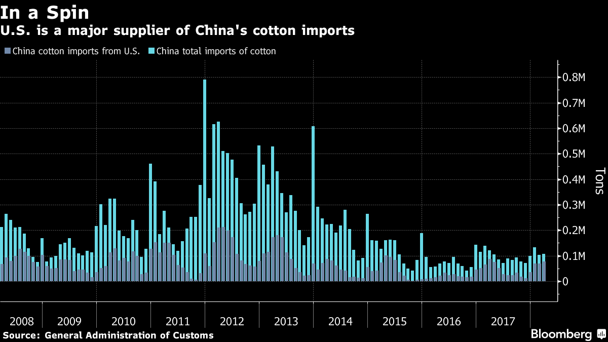 China Targets U.S. Farm Imports With Tariffs on Soy, Corn, Cotton