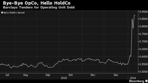 Tender premium on operating company bonds sinks yield relative to parent bonds