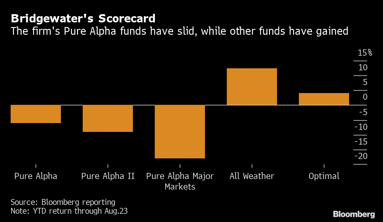 Ray Dalio's Pure Alpha Fund Is Down 6% This Year - Bloomberg