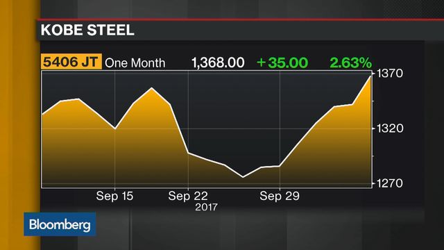 Japan's Kobe Steel tumbles after admitting to falsified data