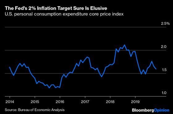 Dollar Is Poisedto Weaken Just in Time
