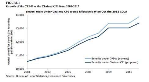 Switching to a new inflation measure would lower the growth of Social Security benefits