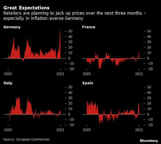 Euro-Area Inflation Jumps to Decade-High 3% in Test for ECB