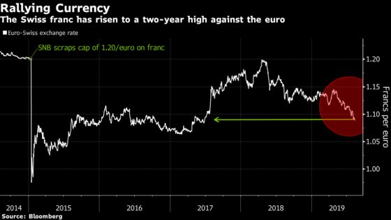 SNB Likely to Follow Interventions With Interest-Rate Cut