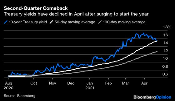 Bond Traders Are Falling for Treasuries Again