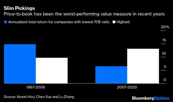 What Happened to Price-to-Book Ratio in Value Investing?