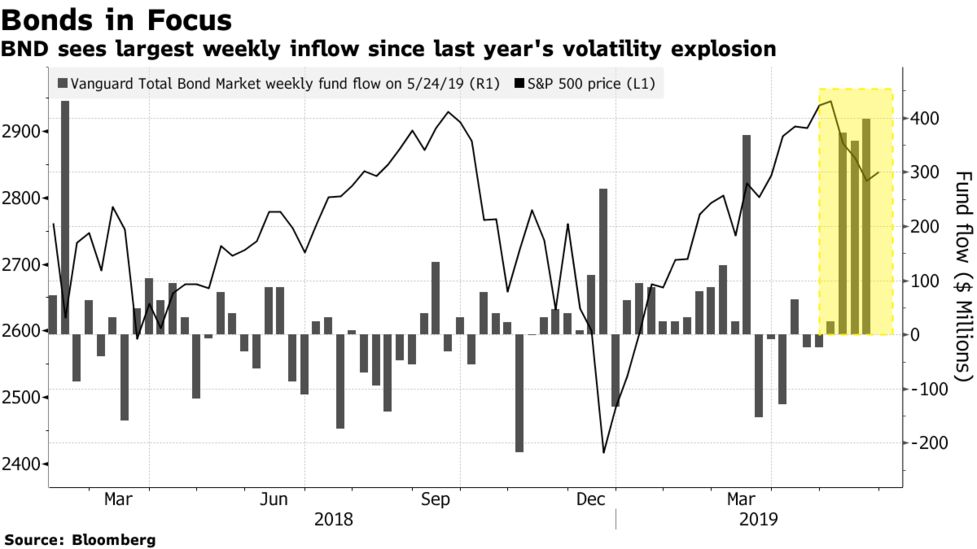 Volmageddon-Sized Flows Flood Bond ETF as Traders Run for